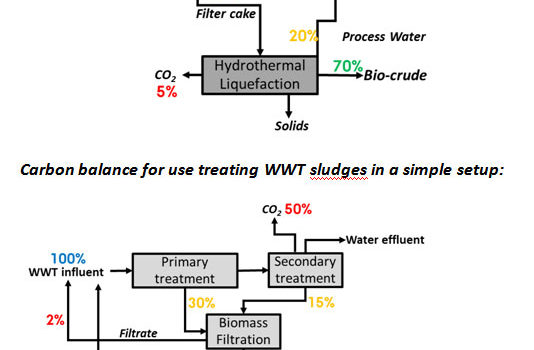 Carbon balance for use in high particulate matter primary filtration of wastewater feed
